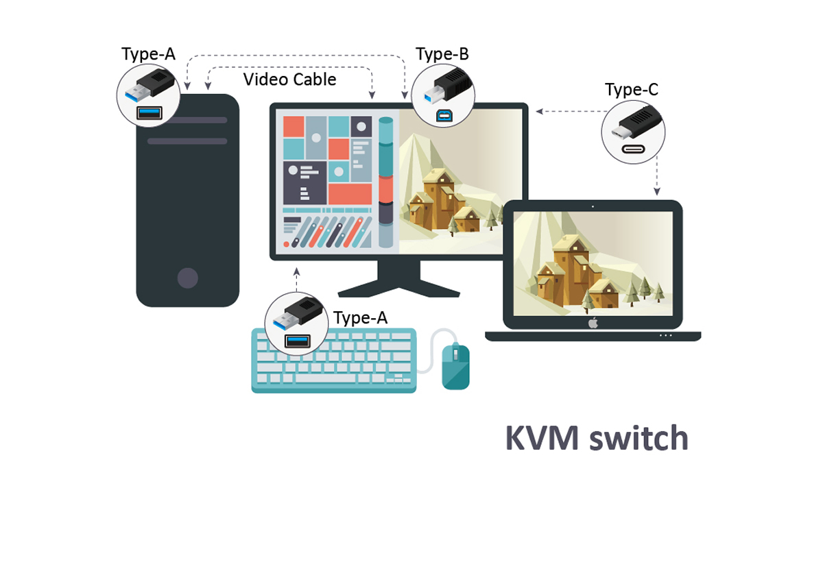 Kvm Switch With Usb Type C For Efficient Multi Tasking Mouse Wiring Diagram Additionally Micro Otg Cable On Is A Practical Way Users To Between Windows And Mac Operating Systems Single Keyboard Monitor Make It Particularly
